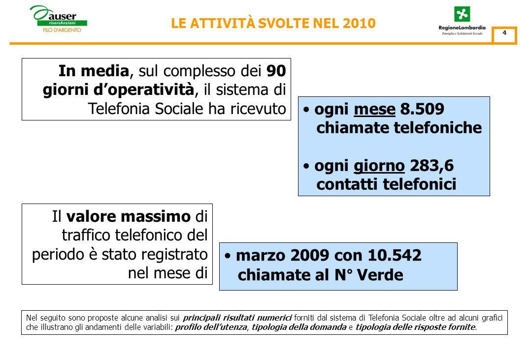 In media, nellarco del trimestre, ogni assistito ha indirizzato al servizio di Telefonia Sociale 3,59 telefonate con la singola telefonata indirizzata