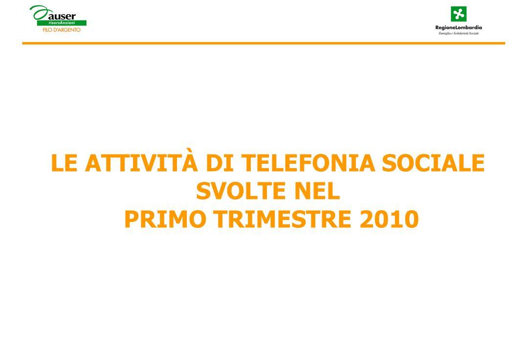 Il progetto Continuità e sviluppo della Telefonia Sociale 2010 LA TELEFONIA SOCIALE: IL TREND -5- 21 N° chiamate -12 gennaio/31 marzo 2010- Dal progetto regionale Pronto Servizio Anziani alla Convenzione 2010