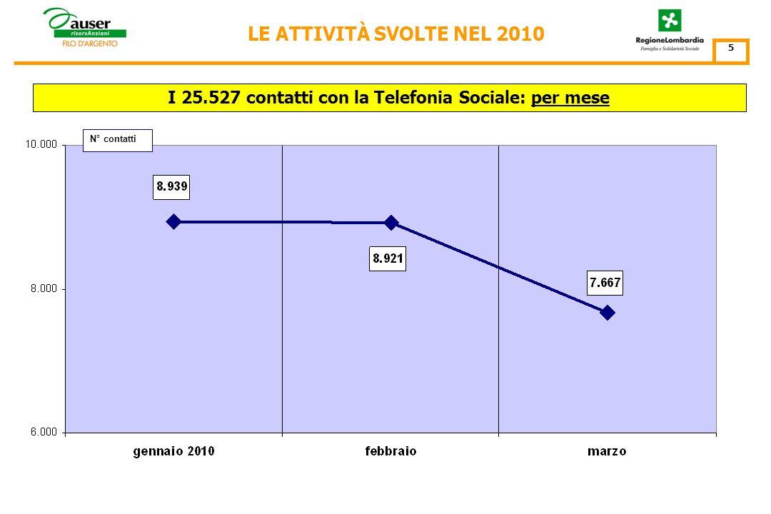 LE ATTIVITÀ DI TELEFONIA SOCIALE SVOLTE NEL PRIMO TRIMESTRE 2010