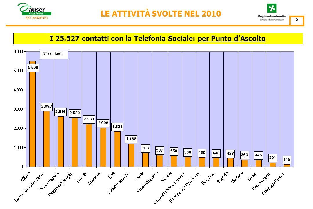 N° contatti I 25.527 contatti con la Telefonia Sociale: per mese LE ATTIVITÀ SVOLTE NEL 2010 5