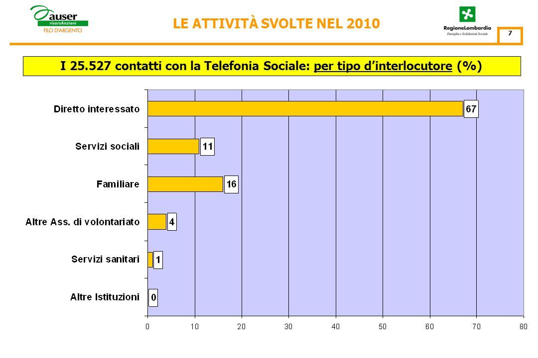 I 25.527 contatti con la Telefonia Sociale: per tipo dinterlocutore (%) LE ATTIVITÀ SVOLTE NEL 2010 7