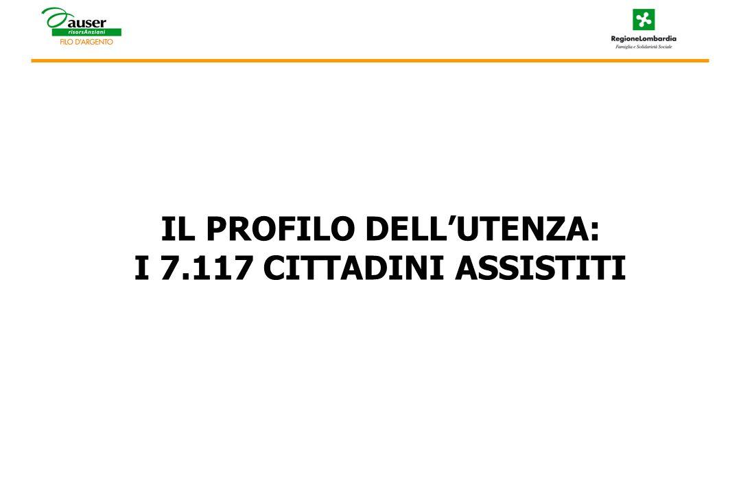 IL PROFILO DELLUTENZA: I 7.117 CITTADINI ASSISTITI