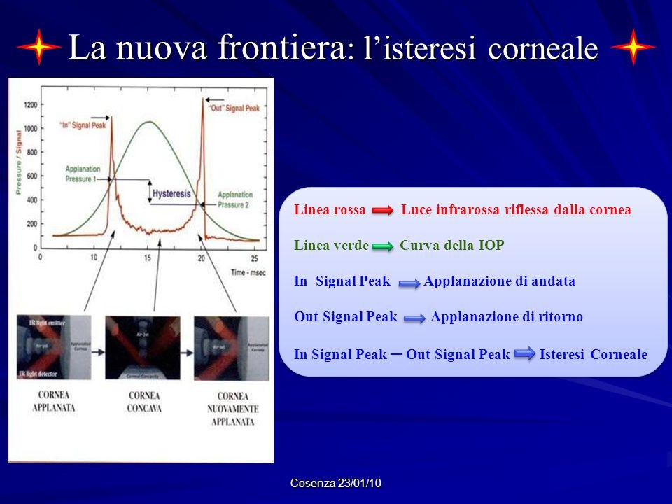 Cosenza 23/01/10 La nuova frontiera : listeresi corneale La nuova frontiera : listeresi corneale Linea rossa Luce infrarossa riflessa dalla cornea Lin