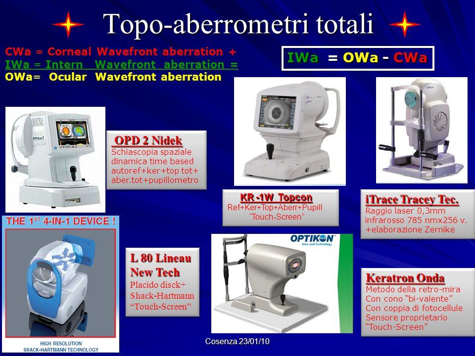 Topo-aberrometri totali Cosenza 23/01/10 CWa = Corneal Wavefront aberration + IWa = Intern Wavefront aberration = OWa= Ocular Wavefront aberration IWa