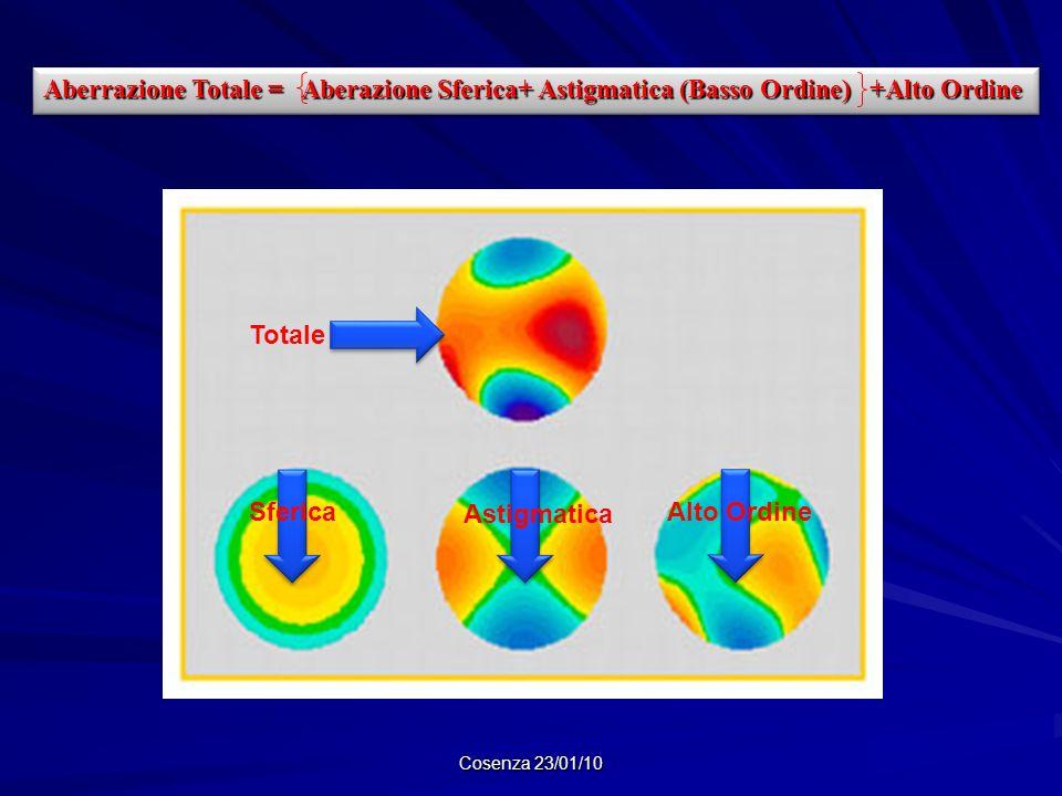 Cosenza 23/01/10 Aberrazione Totale = Aberazione Sferica+ Astigmatica (Basso Ordine) +Alto Ordine Totale SfericaAlto Ordine Astigmatica