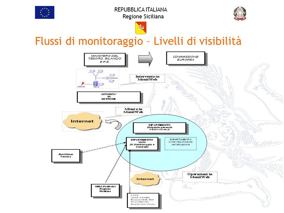 REPUBBLICA ITALIANA Regione Siciliana Flussi di monitoraggio – Livelli di visibilità