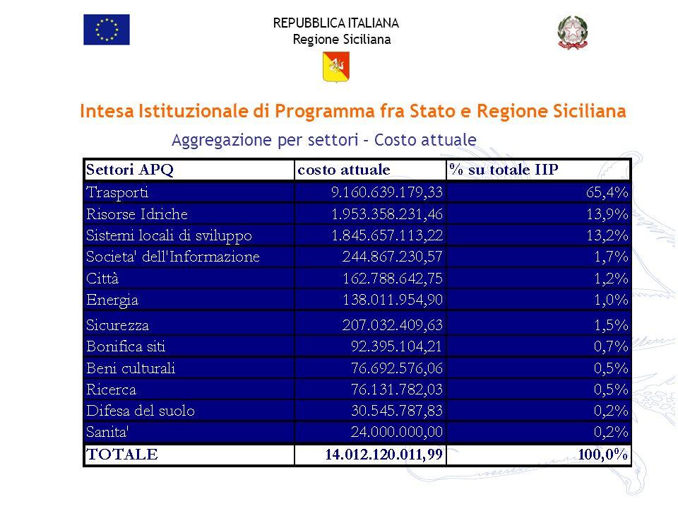 REPUBBLICA ITALIANA Regione Siciliana Aggregazione per settori – Costo attuale Intesa Istituzionale di Programma fra Stato e Regione Siciliana