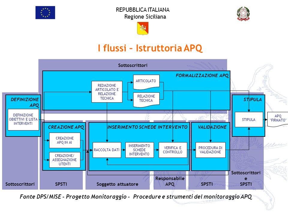 REPUBBLICA ITALIANA Regione Siciliana Sottoscrittori SPSTI Soggetto attuatore Responsabile APQ SPSTI Sottoscrittori e SPSTI Sottoscrittori STIPULA APQ