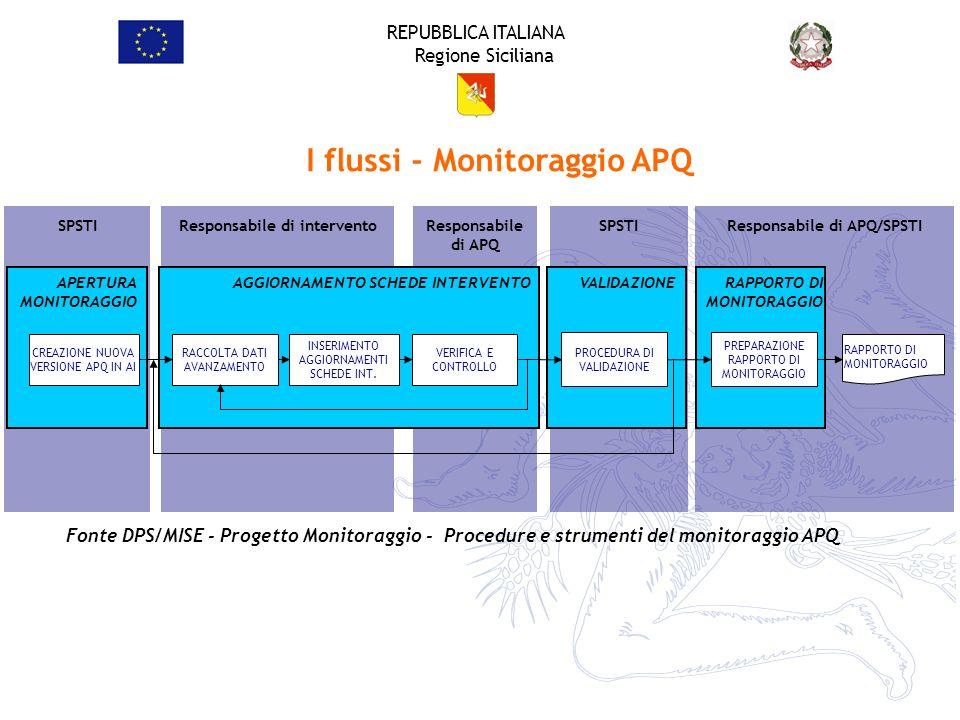 REPUBBLICA ITALIANA Regione Siciliana SPSTI Responsabile di intervento Responsabile di APQ SPSTI Responsabile di APQ/SPSTI VALIDAZIONEAPERTURA MONITOR