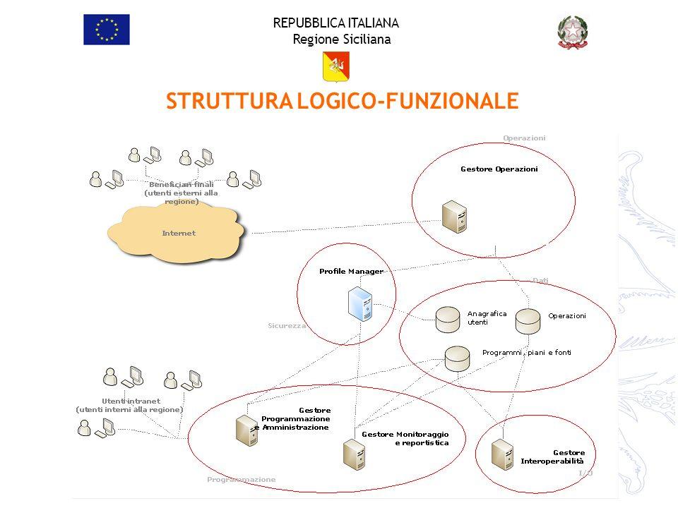 REPUBBLICA ITALIANA Regione Siciliana STRUTTURA LOGICO-FUNZIONALE