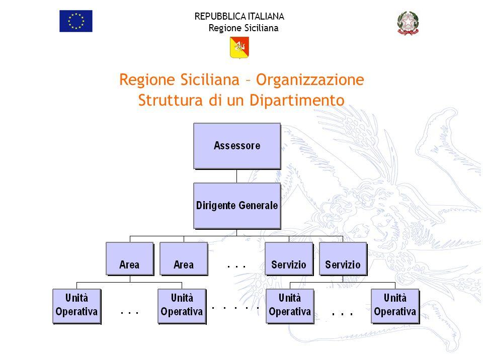 REPUBBLICA ITALIANA Regione Siciliana Regione Siciliana – Organizzazione Struttura di un Dipartimento