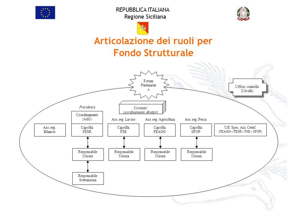 REPUBBLICA ITALIANA Regione Siciliana Articolazione dei ruoli per Fondo Strutturale Coordinamento (AdG) Capofila FESR Responsabile Misura Responsabile