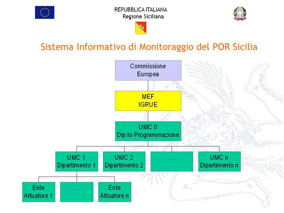REPUBBLICA ITALIANA Regione Siciliana Sistema Informativo di Monitoraggio del POR Sicilia