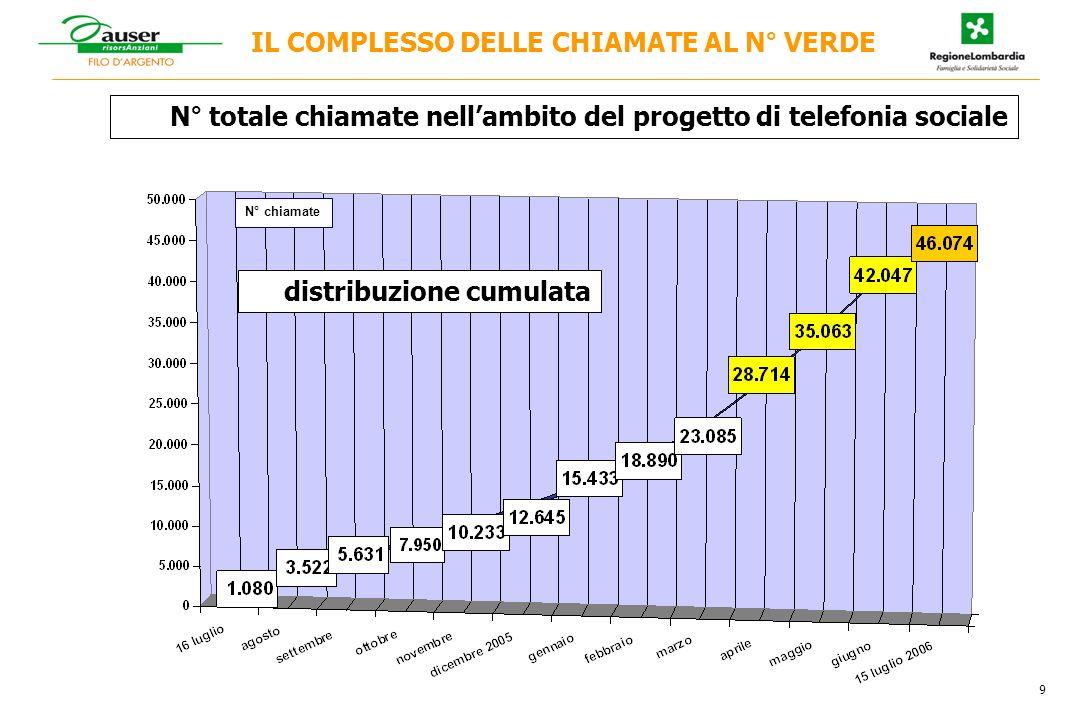IL COMPLESSO DELLE CHIAMATE AL N° VERDE N° totale chiamate nellambito del progetto di telefonia sociale 9 N° chiamate distribuzione cumulata