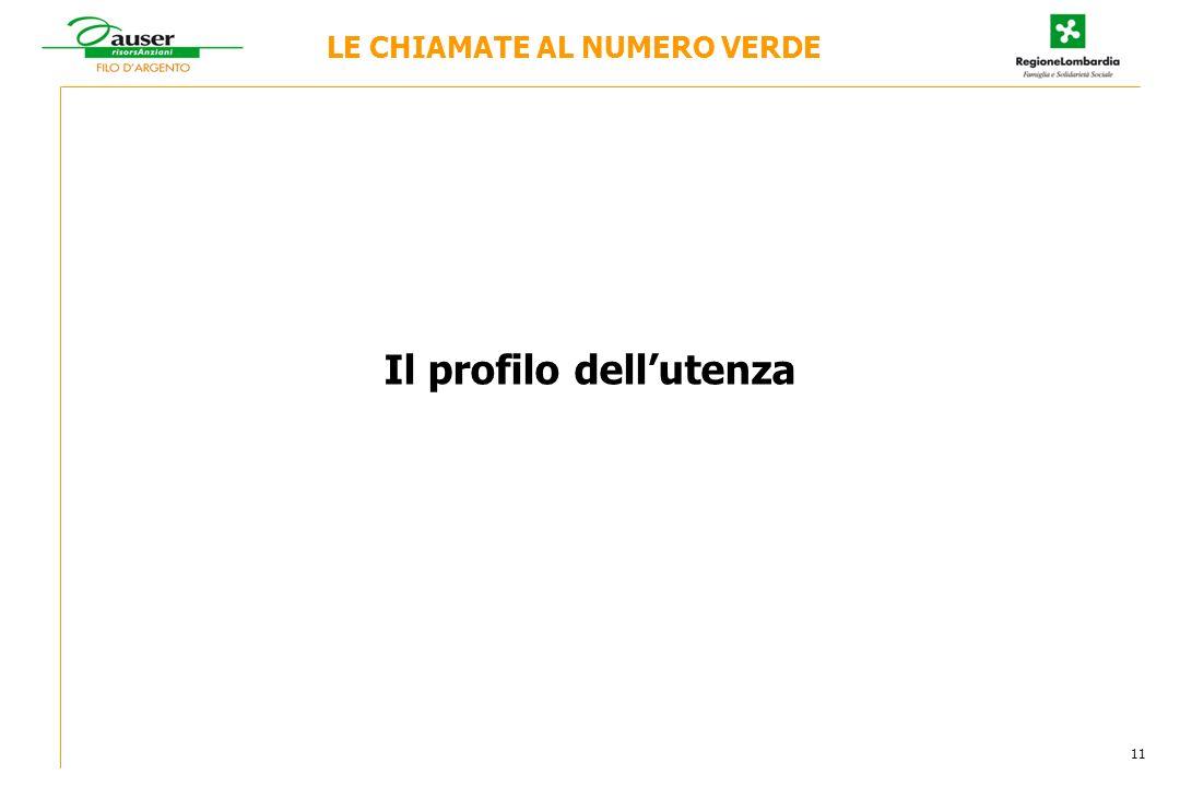Il profilo dellutenza LE CHIAMATE AL NUMERO VERDE 11