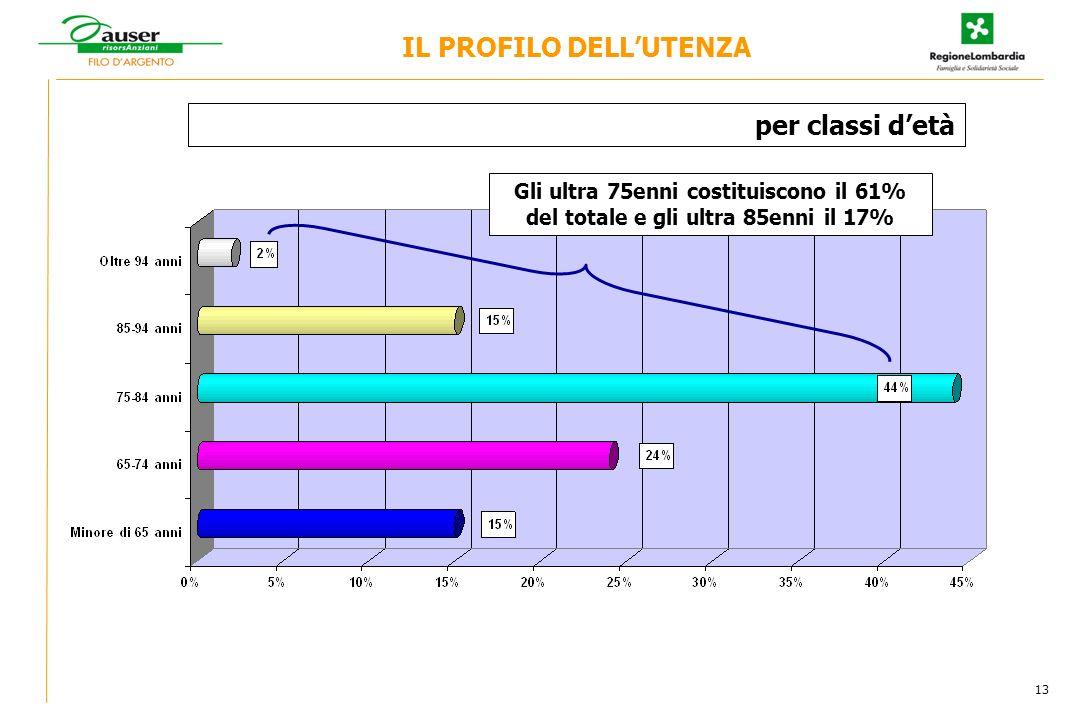 IL PROFILO DELLUTENZA per classi detà 13 Gli ultra 75enni costituiscono il 61% del totale e gli ultra 85enni il 17%