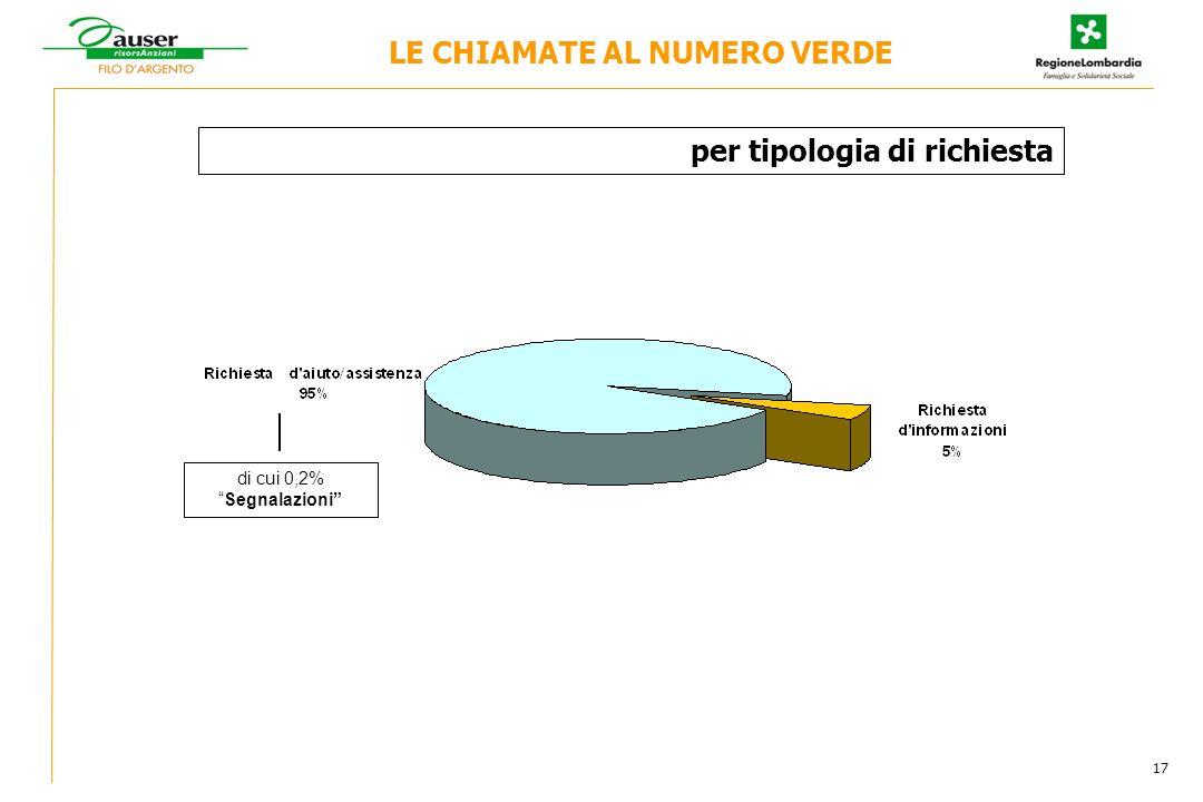 per tipologia di richiesta di cui 0,2%Segnalazioni LE CHIAMATE AL NUMERO VERDE 17