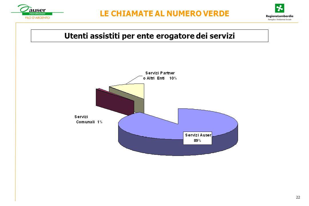 Utenti assistiti per ente erogatore dei servizi LE CHIAMATE AL NUMERO VERDE 22