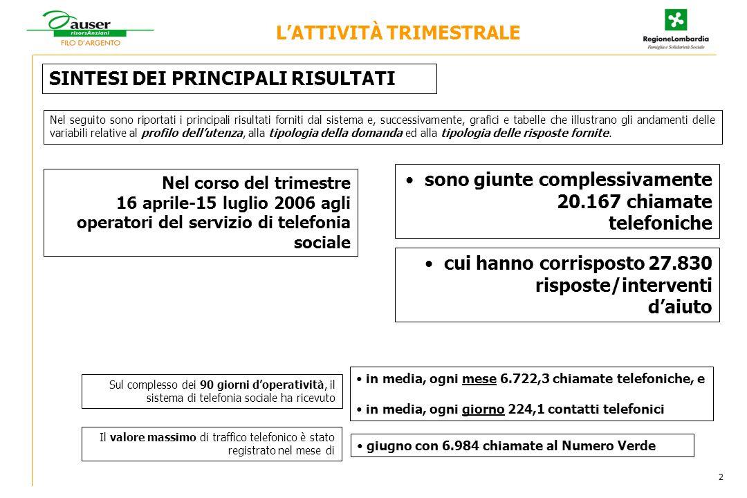 3 N° totale delle chiamate nellambito del progetto di telefonia sociale N° chiamate Chiamate nel trimestre 16 gennaio-15 aprile 2006 = 20.167 LATTIVITÀ TRIMESTRALE