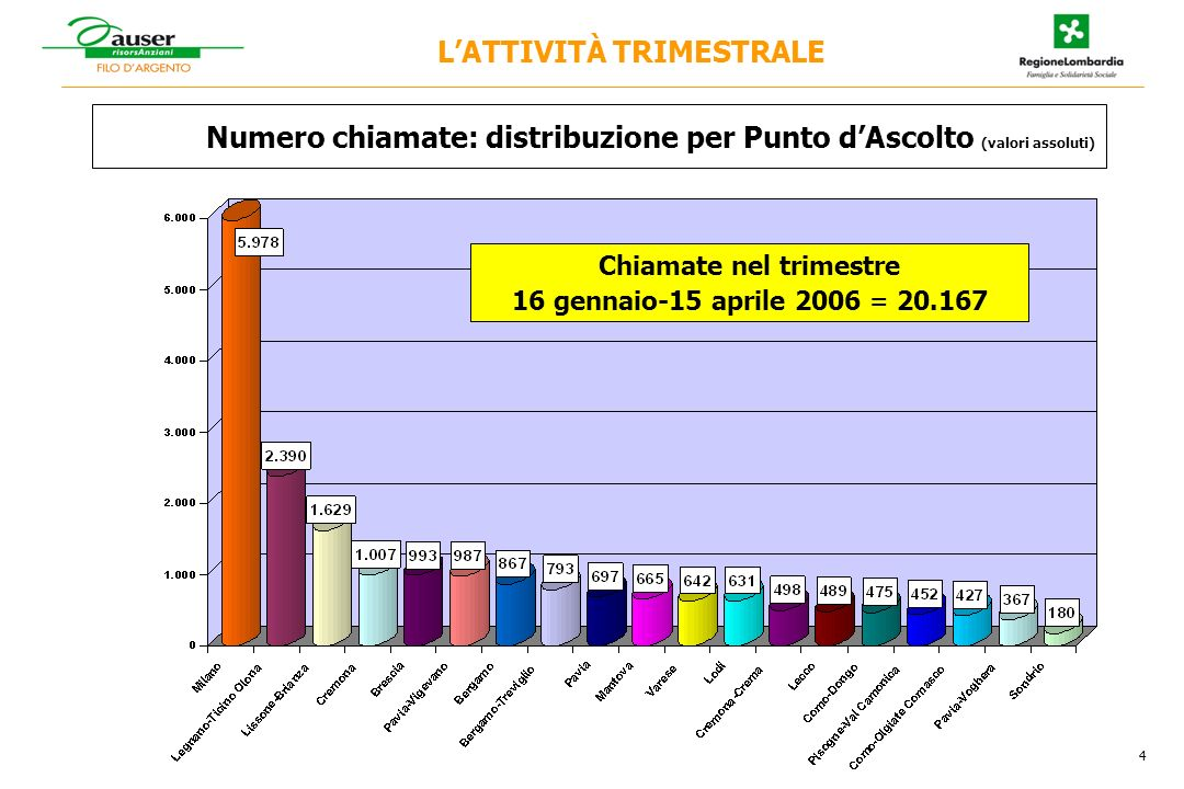 Composizione percentuale del chiamate al Punto dAscolto per mese 5 LATTIVITÀ TRIMESTRALE