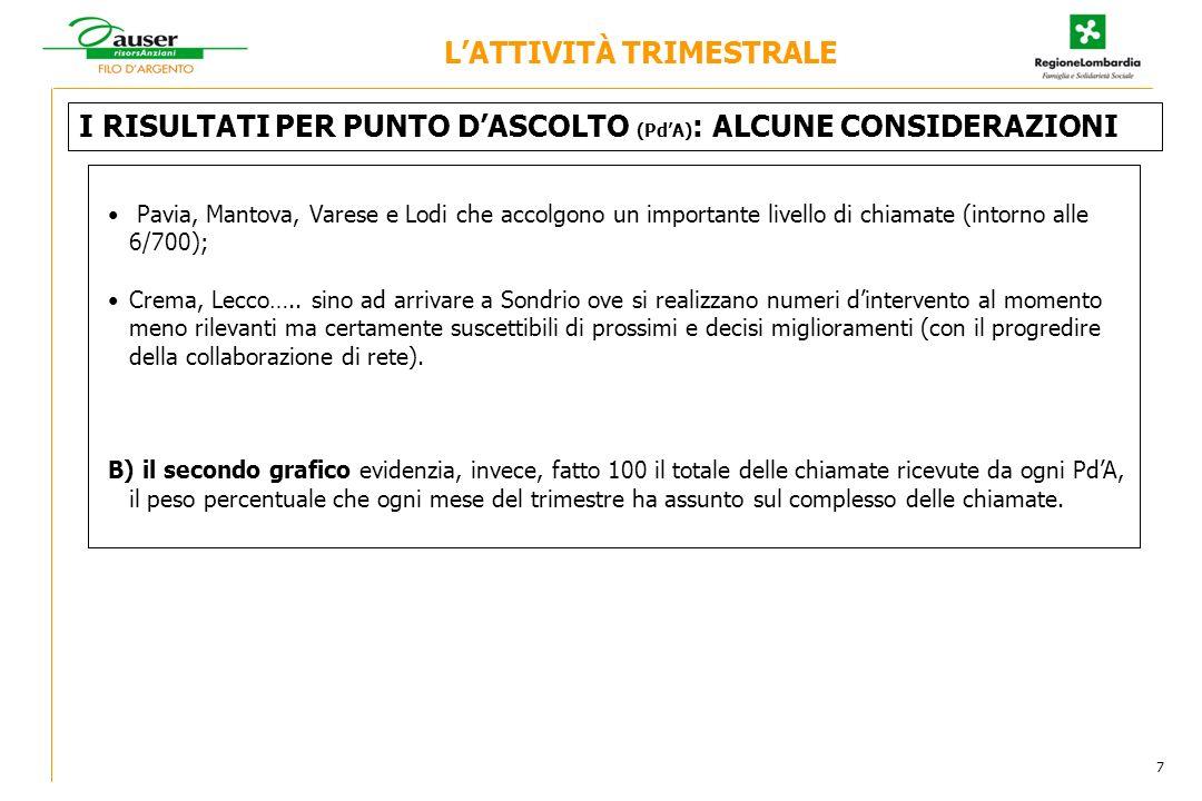 I RISULTATI PER PUNTO DASCOLTO (PdA) : ALCUNE CONSIDERAZIONI LATTIVITÀ TRIMESTRALE 7 Pavia, Mantova, Varese e Lodi che accolgono un importante livello di chiamate (intorno alle 6/700); Crema, Lecco…..
