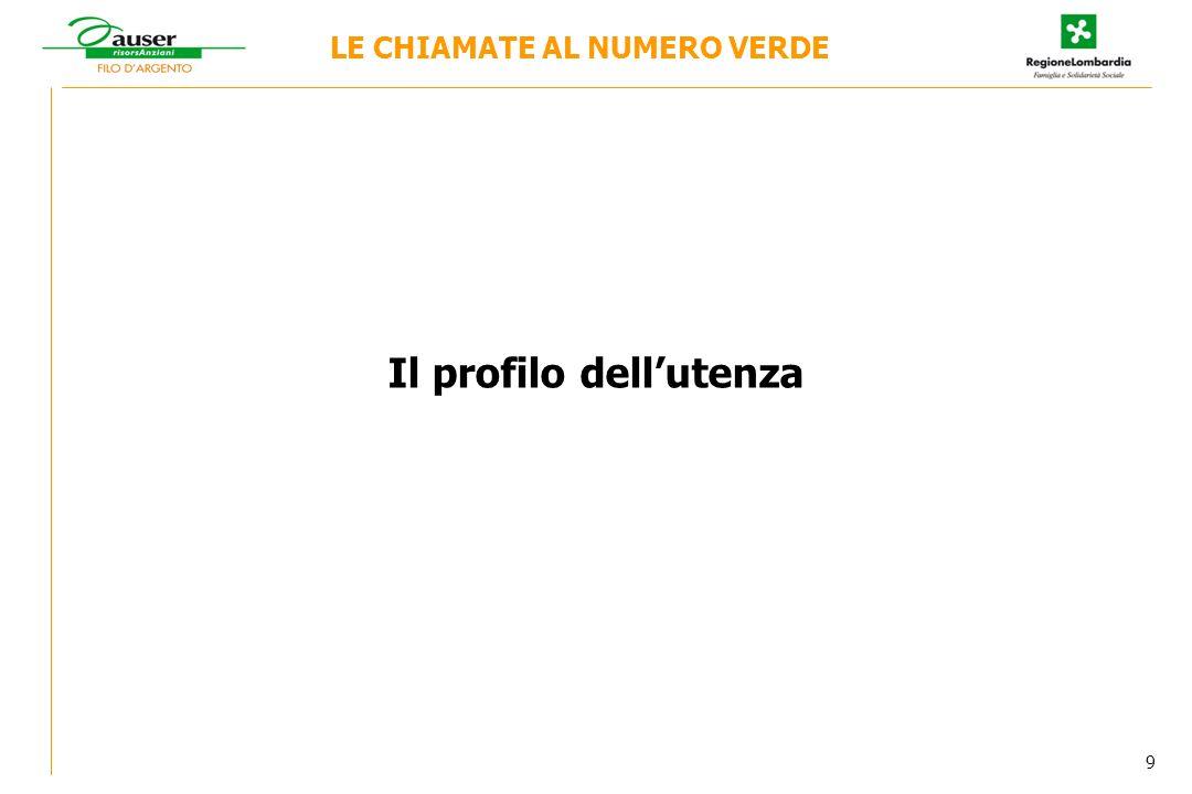 Il profilo dellutenza LE CHIAMATE AL NUMERO VERDE 9