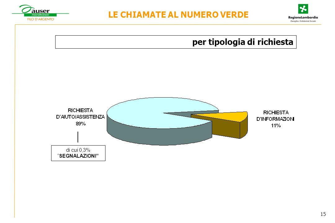 per tipologia di richiesta di cui 0,3%SEGNALAZIONI LE CHIAMATE AL NUMERO VERDE 15