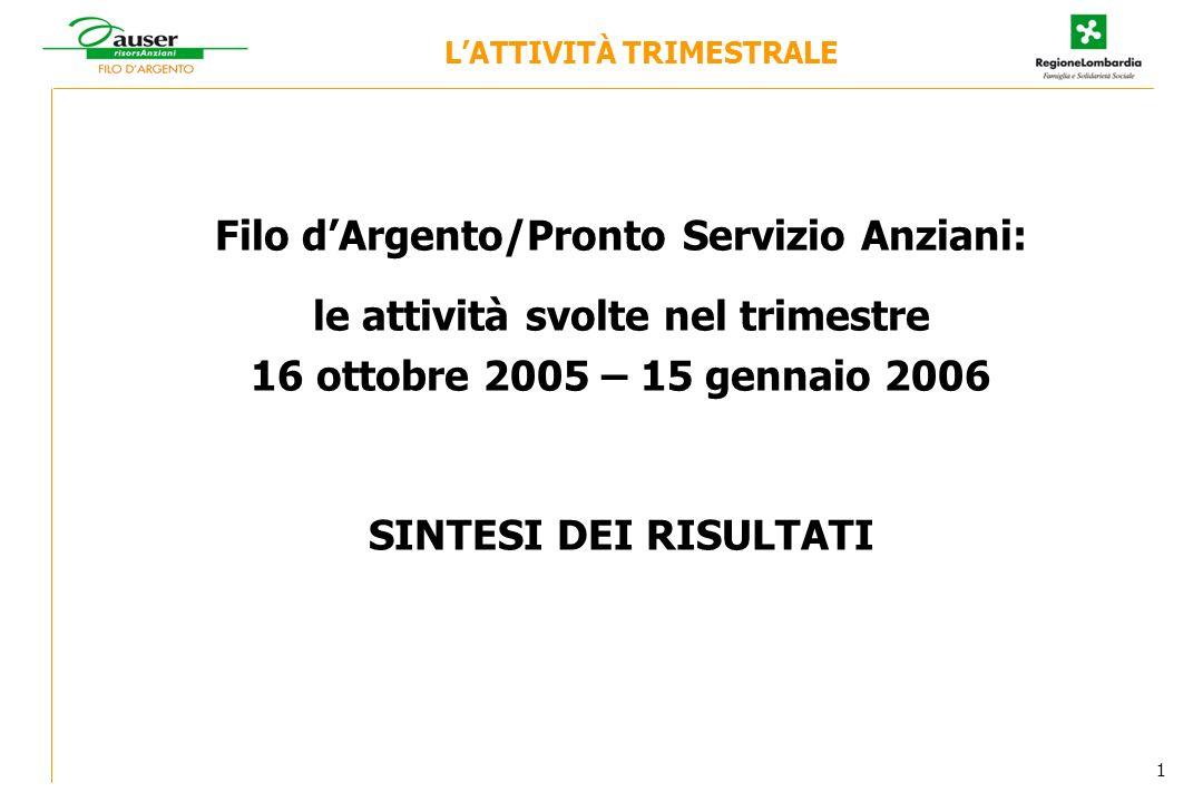 LATTIVITÀ TRIMESTRALE Filo dArgento/Pronto Servizio Anziani: le attività svolte nel trimestre 16 ottobre 2005 – 15 gennaio 2006 SINTESI DEI RISULTATI 1