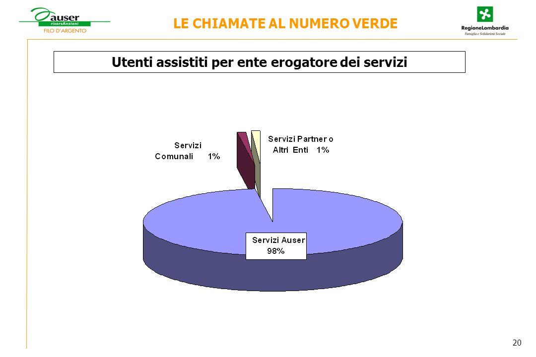 Utenti assistiti per ente erogatore dei servizi LE CHIAMATE AL NUMERO VERDE 20