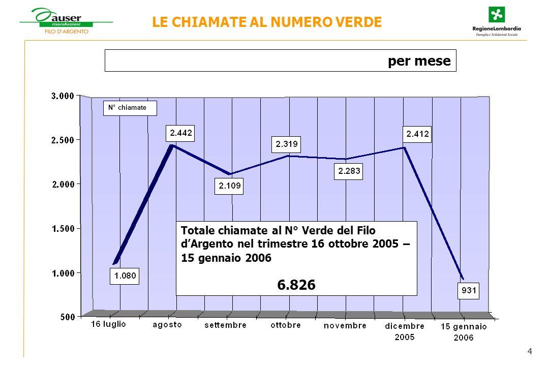 N° chiamate Totale chiamate al N° Verde del Filo dArgento nel trimestre 16 ottobre 2005 – 15 gennaio 2006 6.826 LE CHIAMATE AL NUMERO VERDE per mese 4