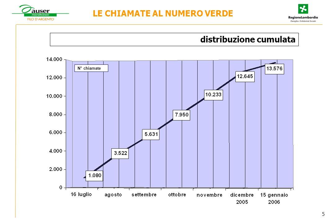 N° chiamate LE CHIAMATE AL NUMERO VERDE distribuzione cumulata 5