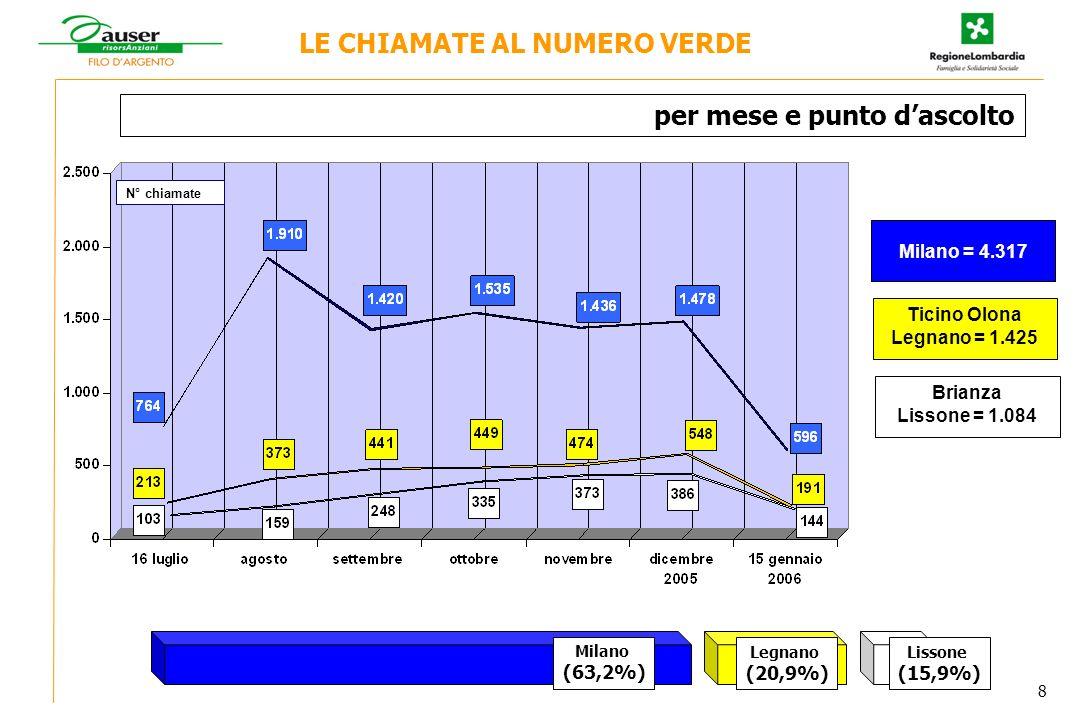 Brianza Lissone = 1.084 Milano = 4.317 Ticino Olona Legnano = 1.425 N° chiamate LE CHIAMATE AL NUMERO VERDE per mese e punto dascolto Legnano (20,9%) Milano (63,2%) Lissone (15,9%) 8