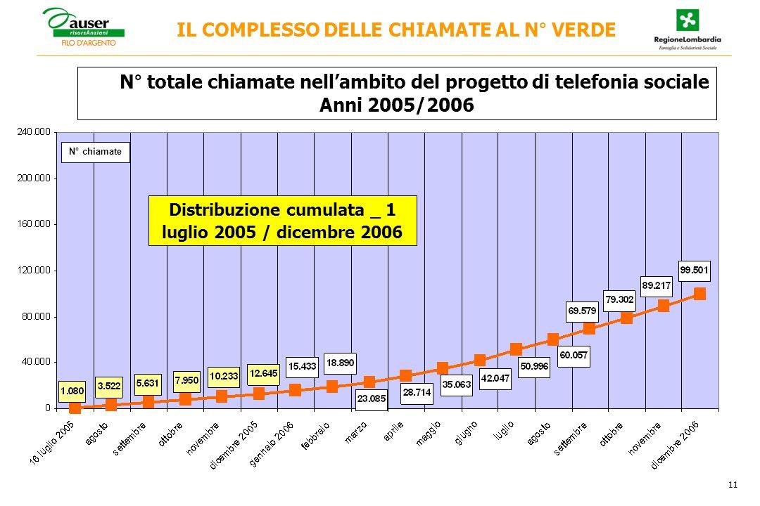 IL COMPLESSO DELLE CHIAMATE AL N° VERDE N° totale chiamate nellambito del progetto di telefonia sociale Anni 2005/2006 11 N° chiamate Distribuzione cumulata _ 1 luglio 2005 / dicembre 2006
