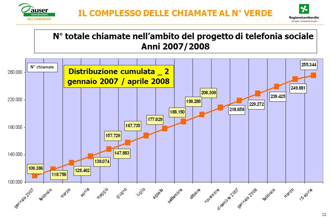 IL COMPLESSO DELLE CHIAMATE AL N° VERDE N° totale chiamate nellambito del progetto di telefonia sociale Anni 2007/2008 12 N° chiamate Distribuzione cumulata _ 2 gennaio 2007 / aprile 2008