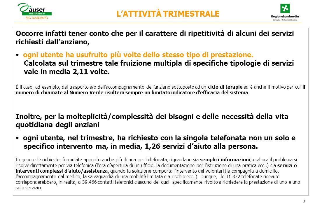 14 N° totale delle chiamate nellambito del progetto di telefonia sociale _ 2 Anni 2007/2008 IL COMPLESSO DELLE CHIAMATE AL N° VERDE N° chiamate