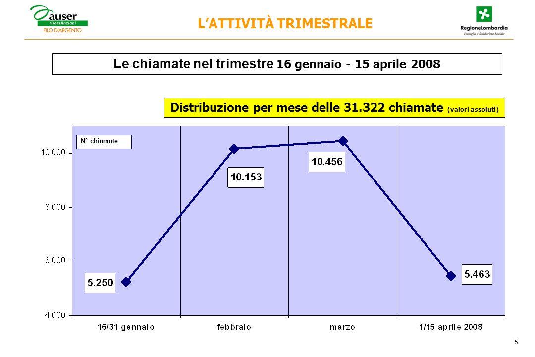 5 Le chiamate nel trimestre 16 gennaio - 15 aprile 2008 N° chiamate LATTIVITÀ TRIMESTRALE Distribuzione per mese delle 31.322 chiamate (valori assoluti)