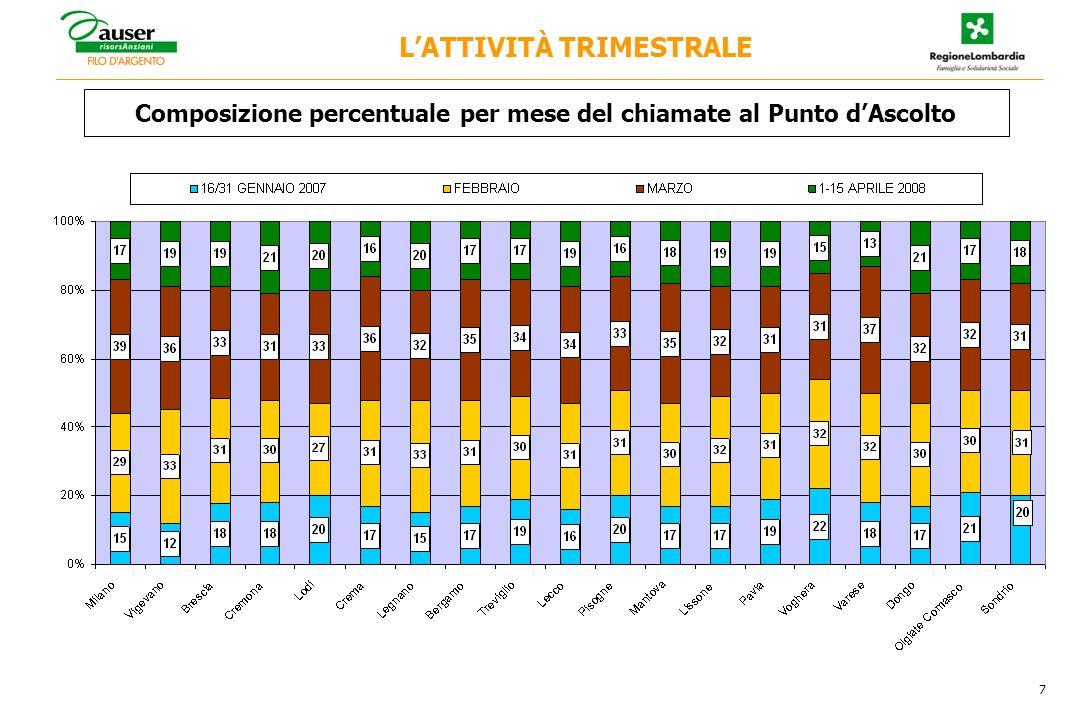 Composizione percentuale per mese del chiamate al Punto dAscolto 7 LATTIVITÀ TRIMESTRALE