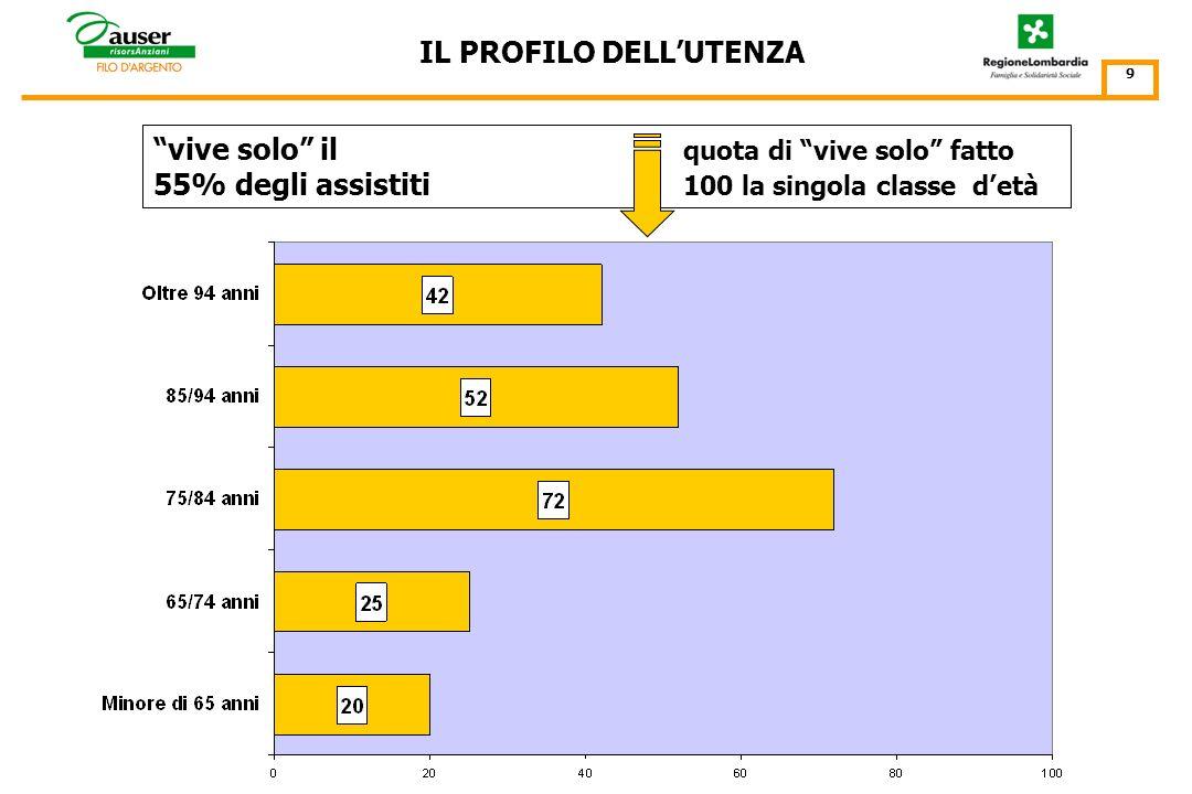 per classi detà (%) IL PROFILO DELLUTENZA 8 per genere Gli ultra 75enni costituiscono il 59% del totale e gli ultra 85enni il 13%