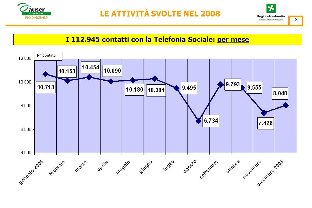 LE ATTIVITÀ DI TELEFONIA SOCIALE SVOLTE NEL 2008