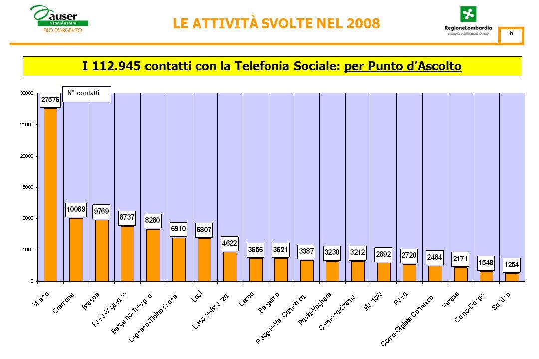N° contatti I 112.945 contatti con la Telefonia Sociale: per mese 5 LE ATTIVITÀ SVOLTE NEL 2008
