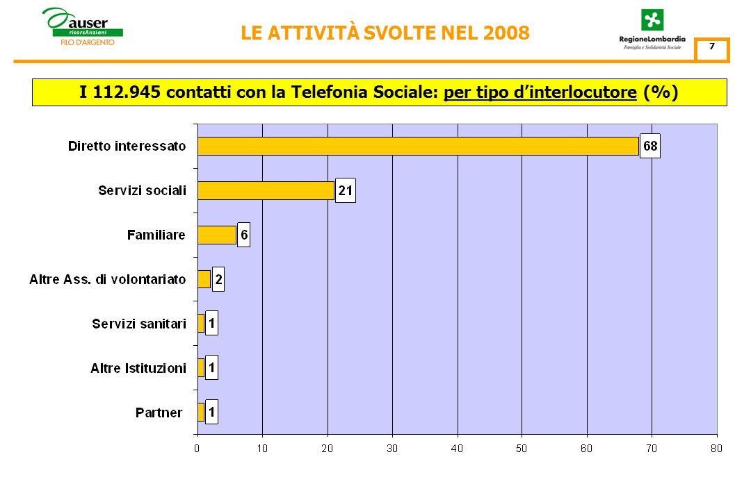 I 112.945 contatti con la Telefonia Sociale: per Punto dAscolto N° contatti 6 LE ATTIVITÀ SVOLTE NEL 2008