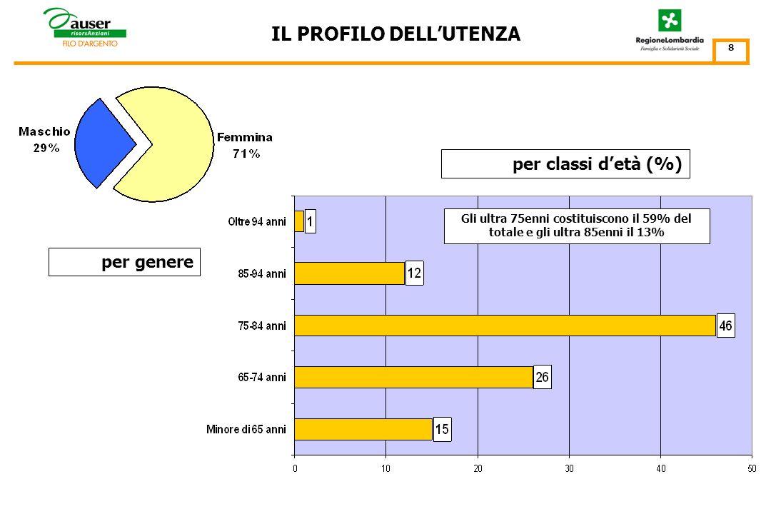 IL PROFILO DELLUTENZA: I 23.378 CITTADINI ASSISTITI