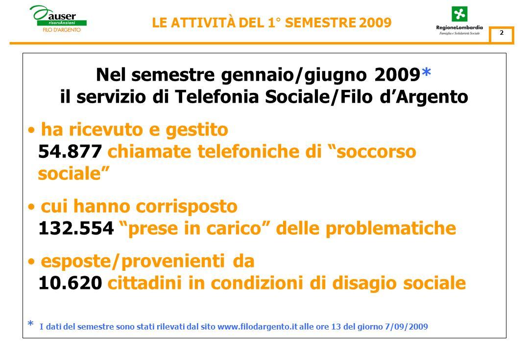 Resoconto delle attività del semestre 1 gennaio – 30 giugno 2009 La Telefonia Sociale del Filo dArgento/ Pronto Servizio Anziani