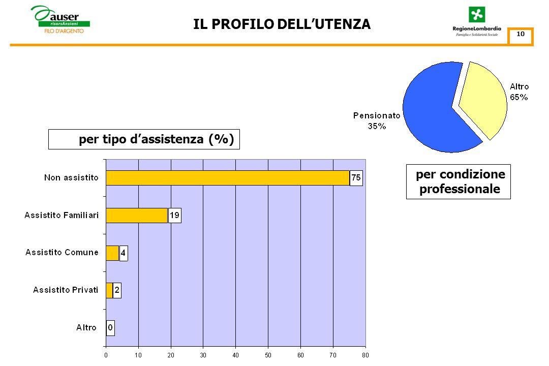 IL PROFILO DELLUTENZA 9 vive solo incidenza % della modalità vive solo (30% del totale) sullo specifico segmento detà