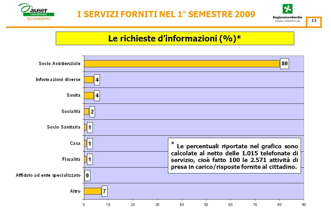 I 132.554 servizi forniti per tipologia di richiesta I SERVIZI FORNITI NEL 1° SEMESTRE 2009 Richieste d'informazioni n. 3.586 (3%) Informazioni fornit