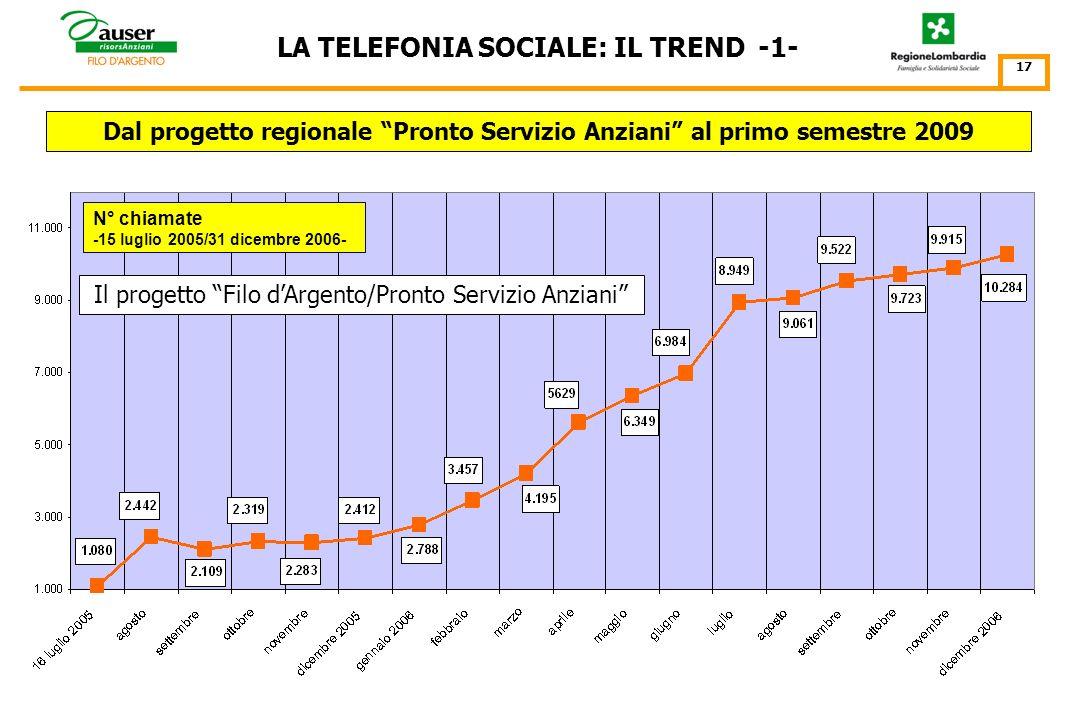 IL TREND DELLA TELEFONIA SOCIALE LUGLIO 2005 – DICEMBRE 2008