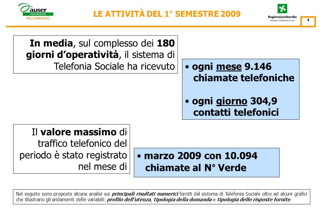 In media, nellarco del semestre, ogni assistito ha indirizzato al servizio di Telefonia Sociale 5,17 telefonate con la singola telefonata indirizzata