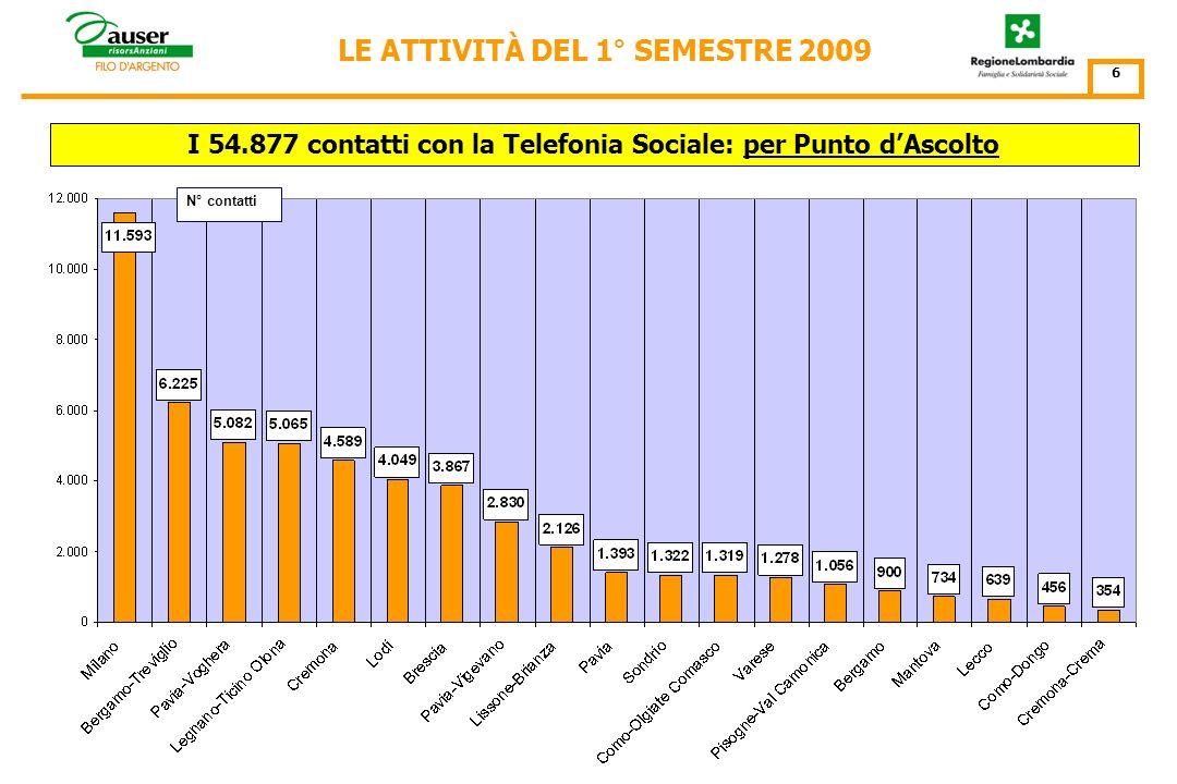 N° contatti I 54.877 contatti con la Telefonia Sociale: per mese LE ATTIVITÀ DEL 1° SEMESTRE 2009 5