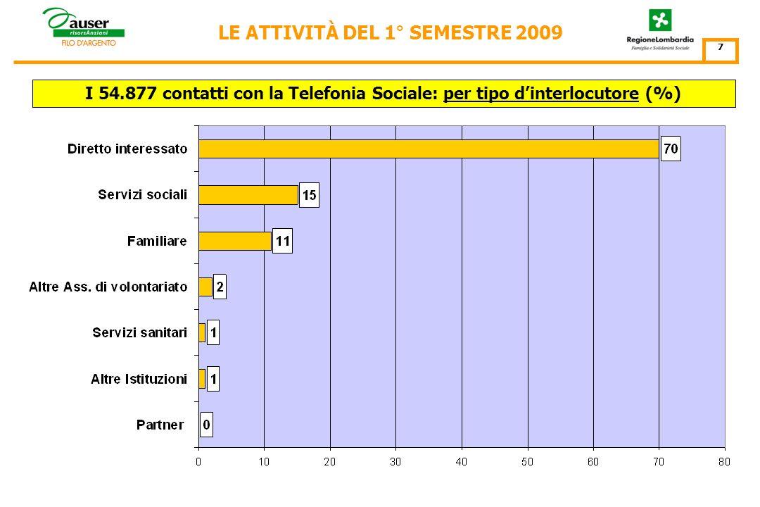 I 54.877 contatti con la Telefonia Sociale: per Punto dAscolto N° contatti 6