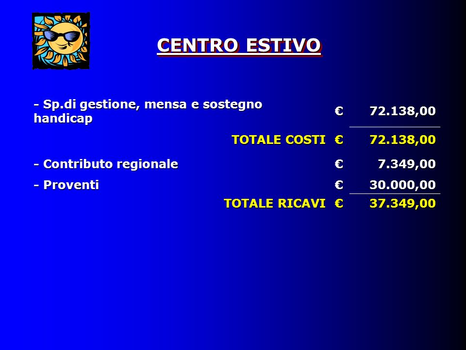 CENTRO ESTIVO - Sp.di gestione, mensa e sostegno handicap 72.138,00 TOTALE COSTI 72.138,00 - Contributo regionale 7.349,00 - Proventi 30.000,00 TOTALE RICAVI 37.349,00
